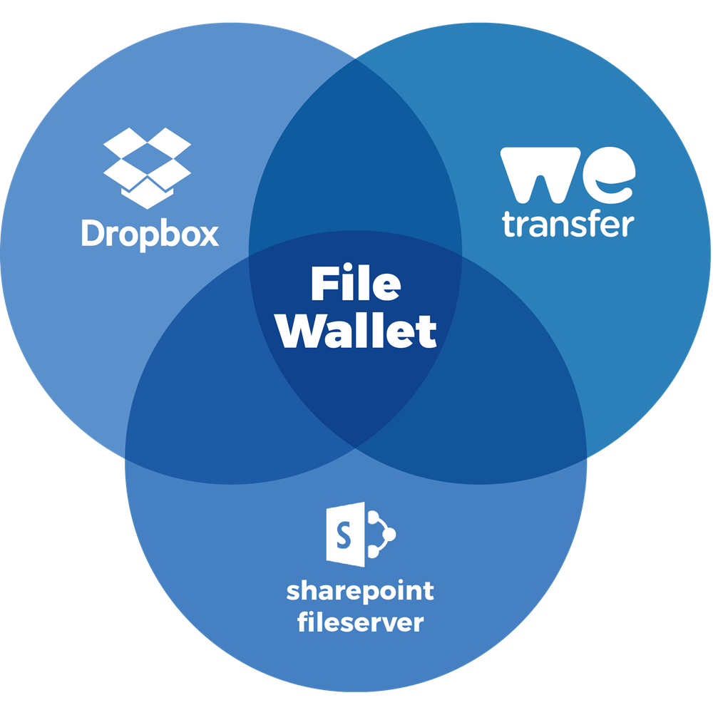 FileWallet<span> oplossing</span>